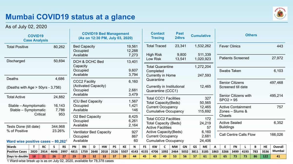 #Mumbai's latest #COVID19 status at a glance. 63% positive cases are now recovered and discharged.