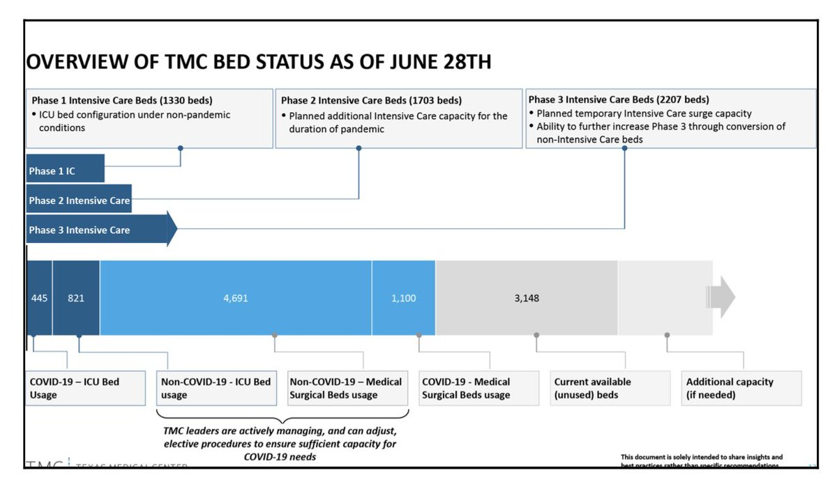 Texas Medical Center says 445 ICU beds are being used for COVID-19 patients, and 3,148 beds are not currently in use.  More here: