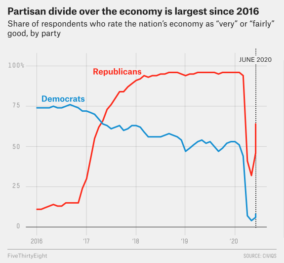 Partisan divide over the economy is the largest since 2016.