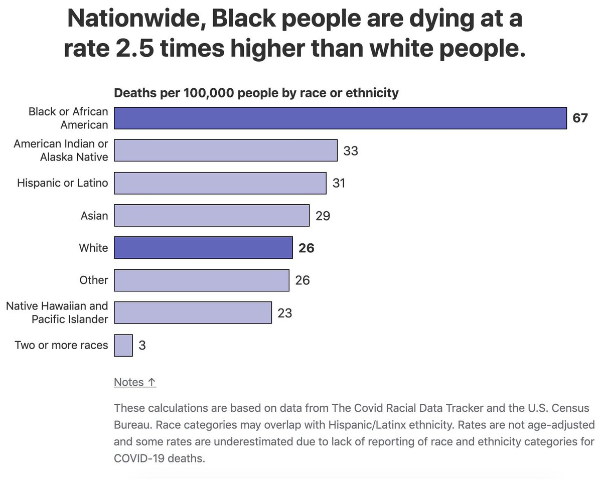 Our latest data shows that nationwide, Black people are dying at a rate 2.5 times higher than white people. To see more data, visit our COVID #RacialDataTracker @  #COVIDRacialDataTracker #CRDT #BeAntiracist