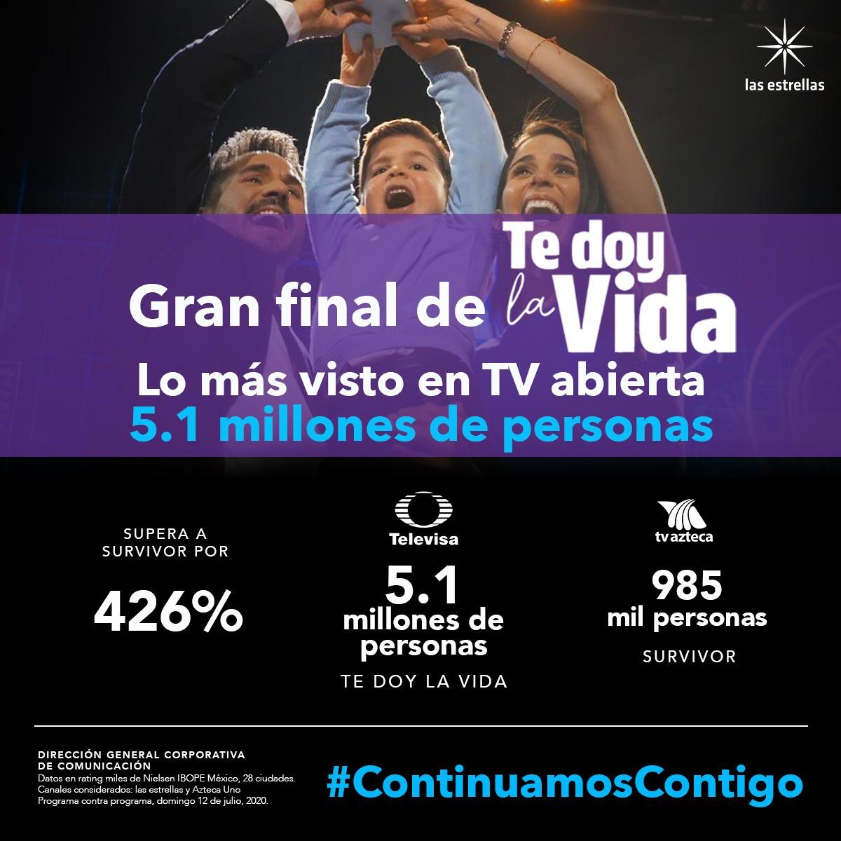 💥¡Rompe el rating en su GRAN final!💥 @TeDoyLaVidaOf se colocó como lo MÁS VISTO en TV abierta🔝📺; fue sintonizada por 5.1 millones de personas y superó a la competencia por 426%🤩🎉.  #ContinuamosContigo con los mejores melodramas de la TV mexicana😘😍.