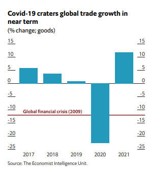 According to @TheEconomist Intelligence Unit the #COVID19 #pandemic has absolutely clobbered world trade -- the biggest decline in modern history. (They optimistic forecast a 2021 recovery.)