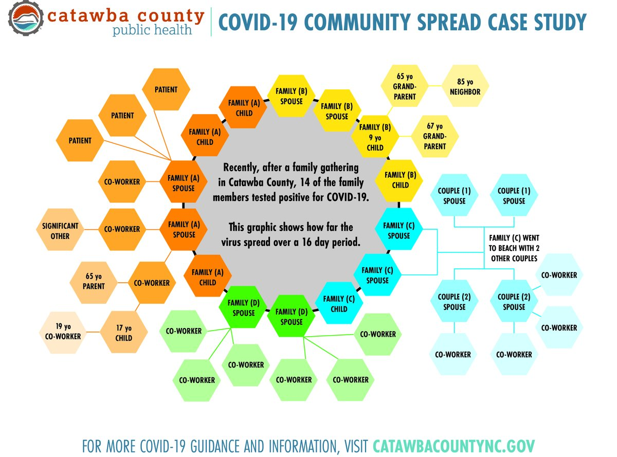 This is how #COVID19 spreads. In Catawba County, a gathering of 20+ people w/ no masks or social distancing led to 14 people becoming infected. Those people were unaware they were infected. This set into motion a chain that affected 41 people in 9 families & 8 workplaces.  (1/2)