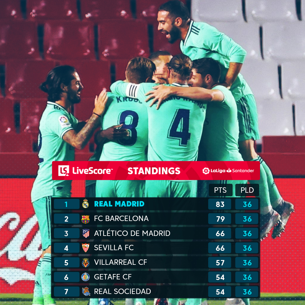 Real Madrid need just ONE MORE WIN to secure their 34th #LaLigaSantander title. 💜🔝  #GranadaRealMadrid https://t.co/BUqVsoYunw