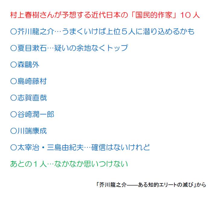 test ツイッターメディア - 村上春樹さんは「芥川龍之介短篇集」(新潮社)の序文で、近代日本文学の「国民的作家」を10人選ぶ投票があったとしたら、と書いています。選ばれそうな候補として芥川、夏目漱石、森鷗外、志賀直哉ら9人の名を挙げ、あとの1人は「なかなか思いつけない」。誰がよいでしょうか。(埋) #国民的作家 https://t.co/vILI1EYgp5