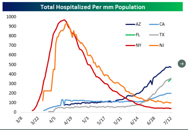 You can see the exact comparison when looking at the hospitalization curves since they are a bit ahead of deaths as an indicator.   NY/NJ vs AZ/CA/FL/TX