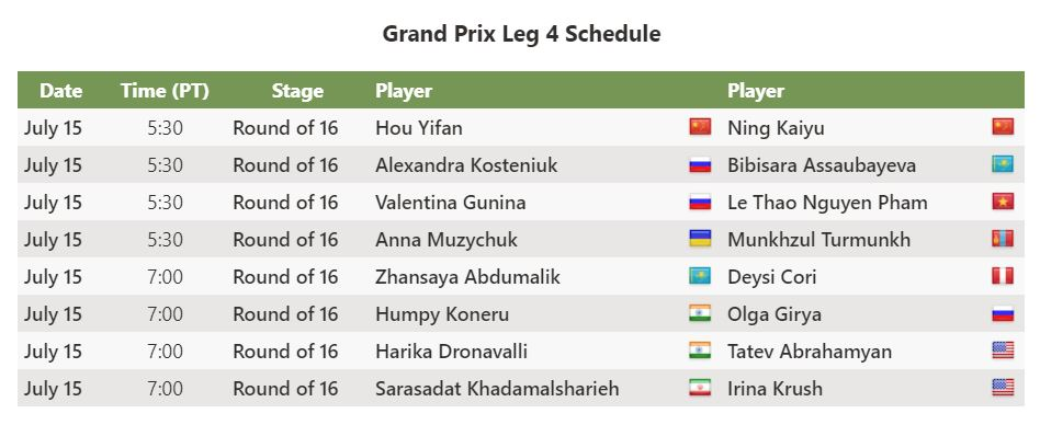 test Twitter Media - The 4th and final leg of the Women's #SpeedChess Grand Prix starts tomorrow at 14:30 CEST (5:30 PT, 8:30 ET).   Gunina, Kosteniuk, Hou Yifan, and Khademalsharieh are the four players who are still in the run for Super Final and seek to score maximum GP points.   Your predictions? https://t.co/SOuH3qKeLx
