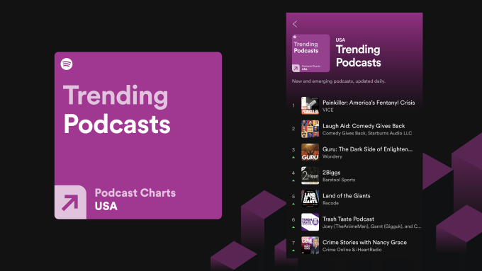 #Spotify launches charts for top and trending podcasts .🔥🌟 #music #socialmedia #tech