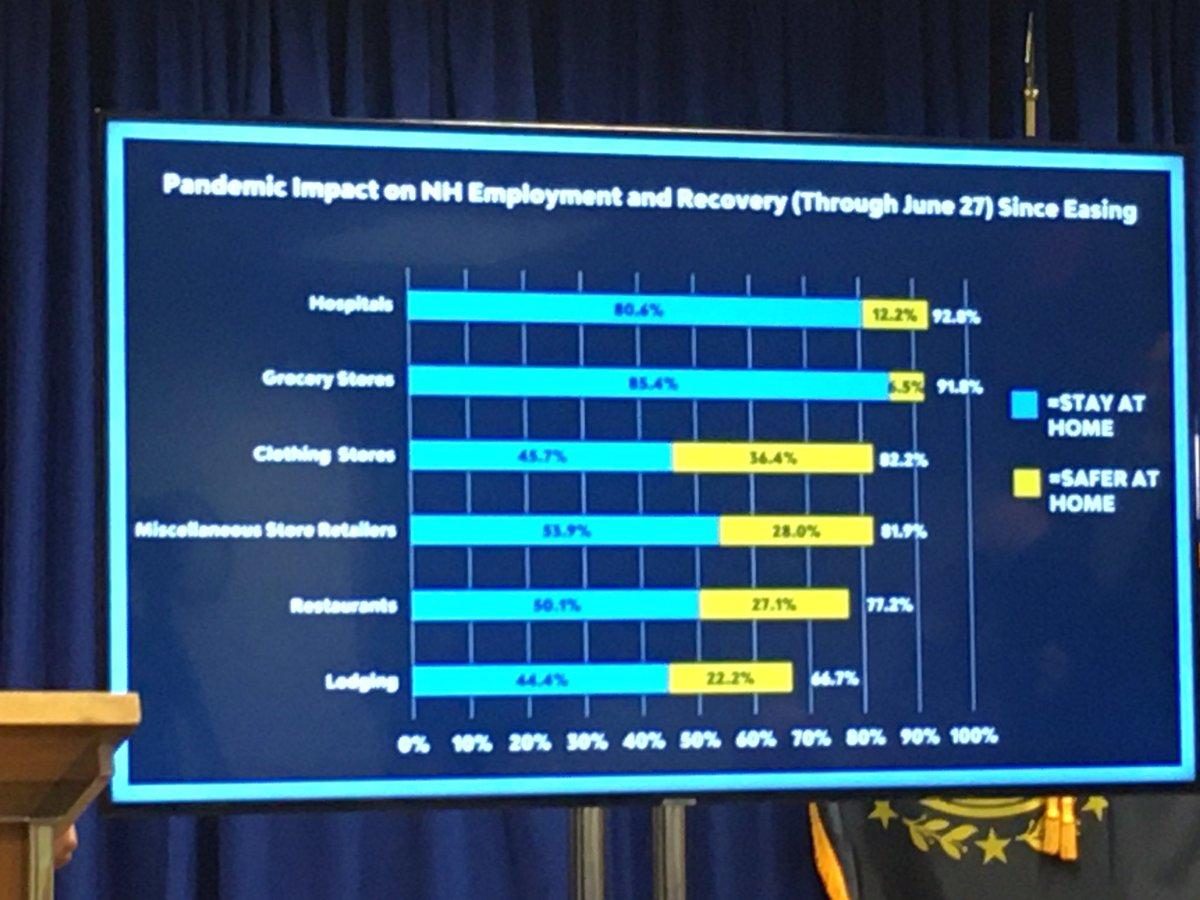New employment stats by industry, per @GovChrisSununu #WMUR #COVID19