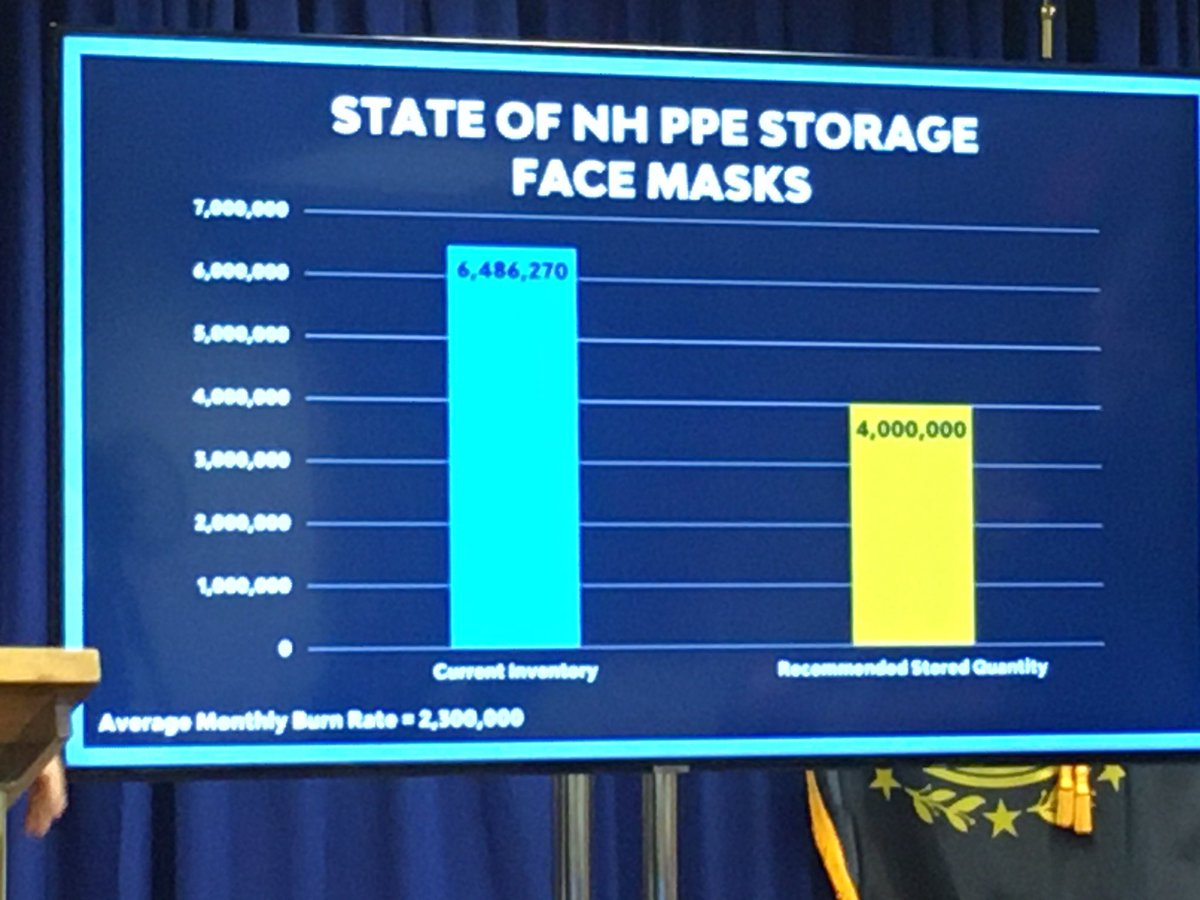 .@GovChrisSununu says the state is building a two month stockpile of PPE. The Governor says NH goes through 2-2.3M masks per month. #COVID19 #WMUR