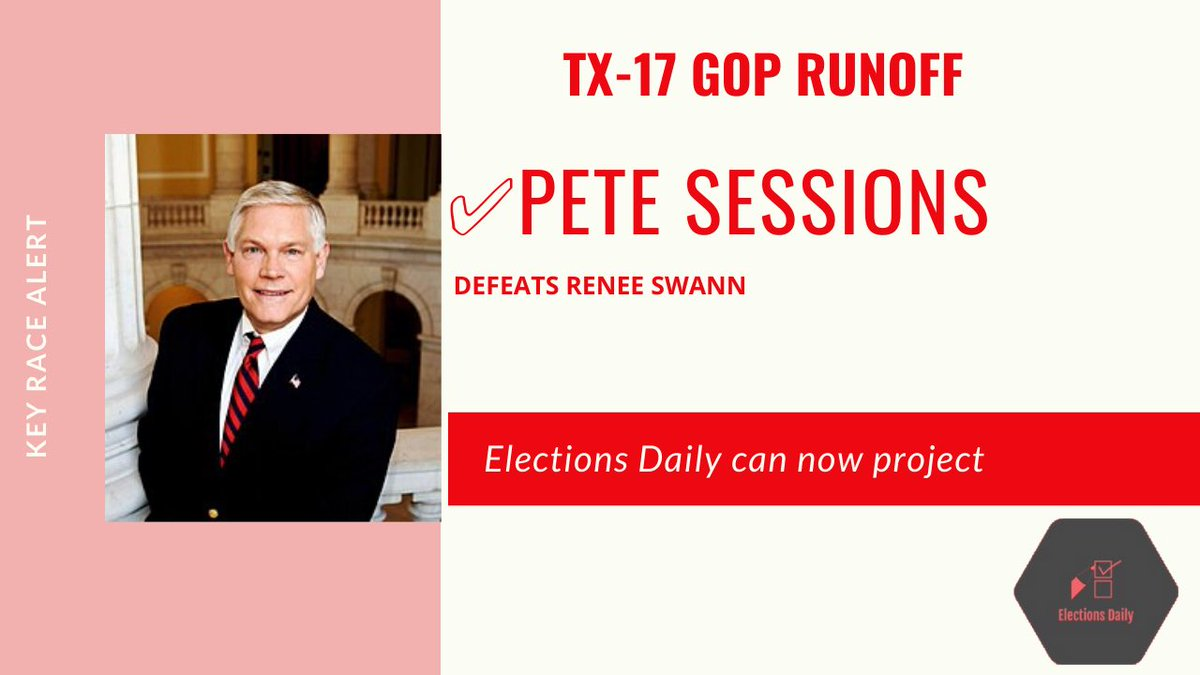 9:18 EDT - Projection - Elections Daily can project Pete Sessions will defeat Flores-endorsed candidate Renée Swann in the GOP runoff in TX-17. The seat is rated Safe Republican in the general, so Sessions will likely be returning to Congress in a new seat. #ElectionTwitter