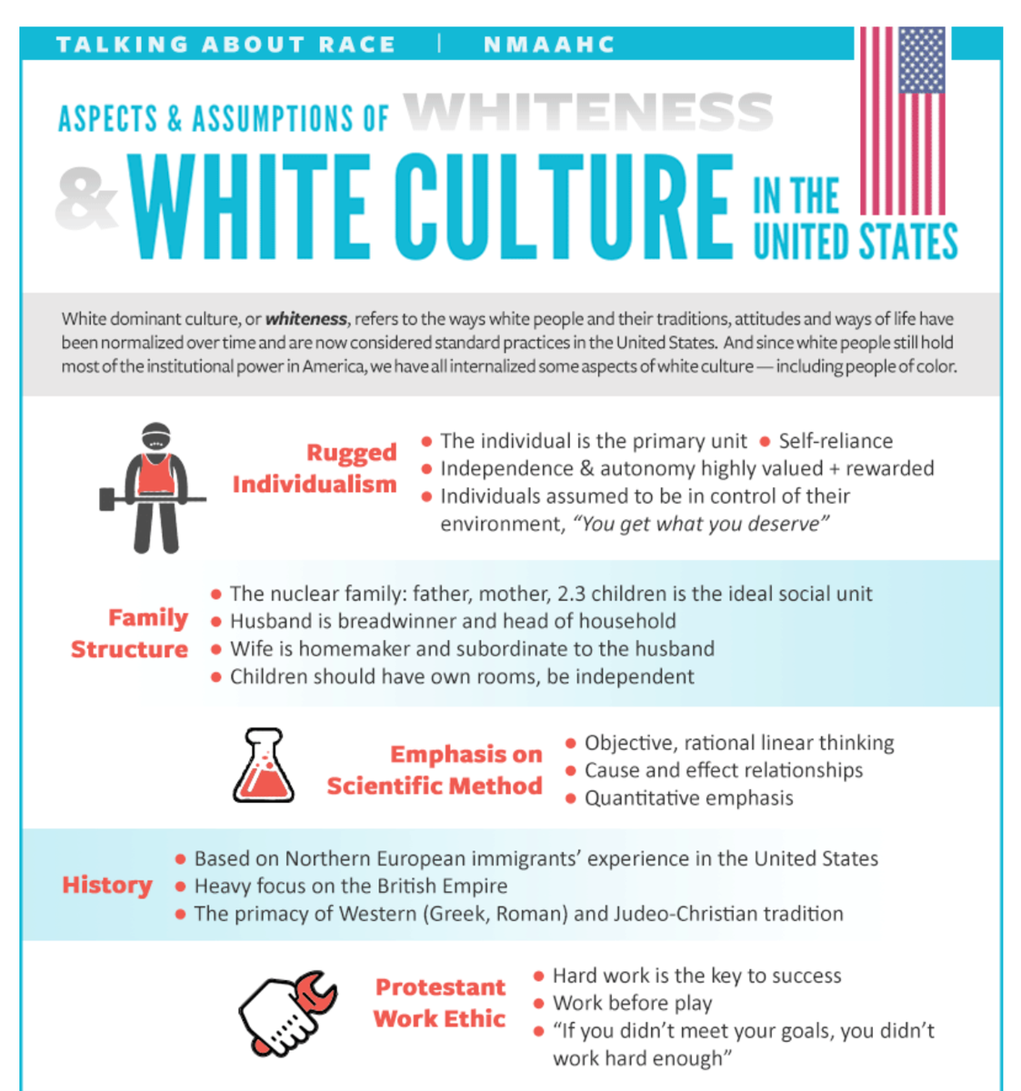 The National Museum of African American History & Culture wants to make you aware of certain signs of whiteness: Individualism, hard work, objectivity, the nuclear family, progress, respect for authority, delayed gratification, more.  (via @RpwWilliams)