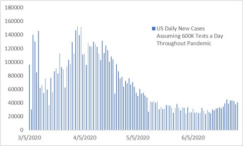 US COVID testing has expanded from around 100k per day in March and April to over 600k now.  If we had been testing 600k per day the entire time, and we use the previous positive test rate (which is an assumption), this is what it would look like.  Today's surge would be small.
