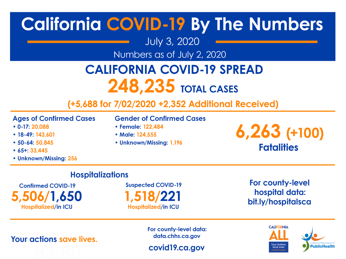 California COVID-19, By The Numbers:  🔷 Positive cases: 248,235 🔹 Confirmed hospitalizations: 5,506 🔹 Confirmed ICU hospitalizations: 1,650 🔹 Deaths: 6,263  More information ➡️    #YourActionsSaveLives