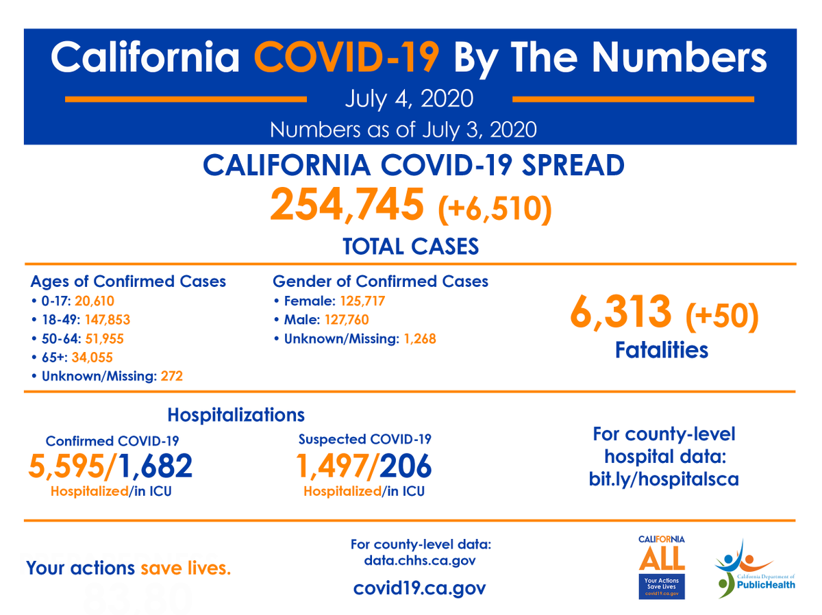 California COVID-19, By The Numbers:  🔷 Positive cases: 254,745 🔹 Confirmed hospitalizations: 5,595 🔹 Confirmed ICU hospitalizations: 1,682 🔹 Deaths: 6,313  More information ➡️    #YourActionsSaveLives