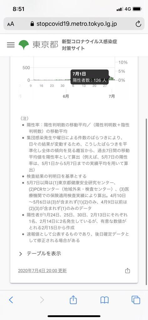 """test ツイッターメディア - 感染者数操作の新証拠 マジでアホらしい・・・ソースがリテラのみの時点で絶対に確認しないとあかんやろ・・・一々トレンドなるほど騒いで・・・ 126人は""""検査結果の判別日""""の人数 67人は""""発生届が提出された日""""の人数 こんなんで騒ぎ立てるってマジで東京大丈夫かよ・・・小池さんが可哀想レベルやぞ https://t.co/ldANIzY4bb"""