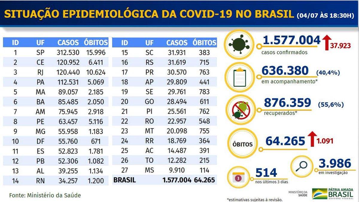 julho, 04, 2020 - 🦠Brasil registra mais 1.091 mortes e 37.923 novos casos confirmados de coronavírus. Dados divulgados neste sábado (04/07). Total de mortes por covid-19 é de 64.265. Infectados (sem contar a subnotificação) se aproximam de 1,6 milhão.