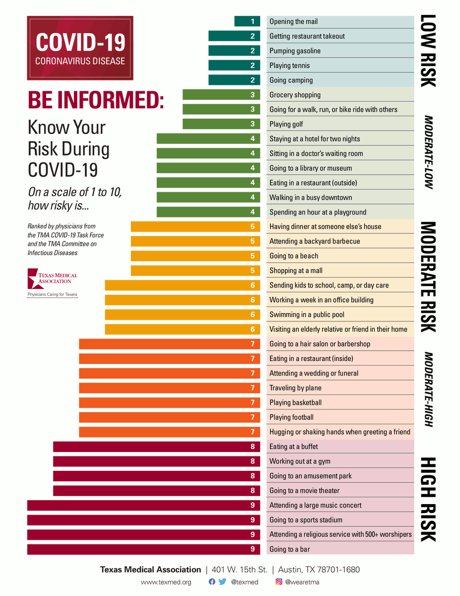 Know your risk during Covid-19! Courtesy: @texmed  #coronavirus #knowyourrisk #StaySafeSaveLives