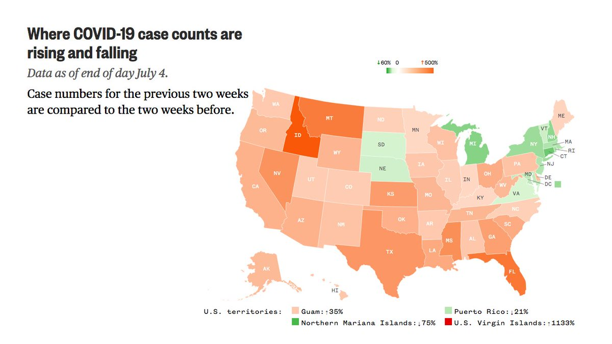 34 states and territories have seen a greater than 25% increase in COVID-19 cases in the last 2 weeks when compared to the 2 weeks before. Of those, 9 states have seen cases double.