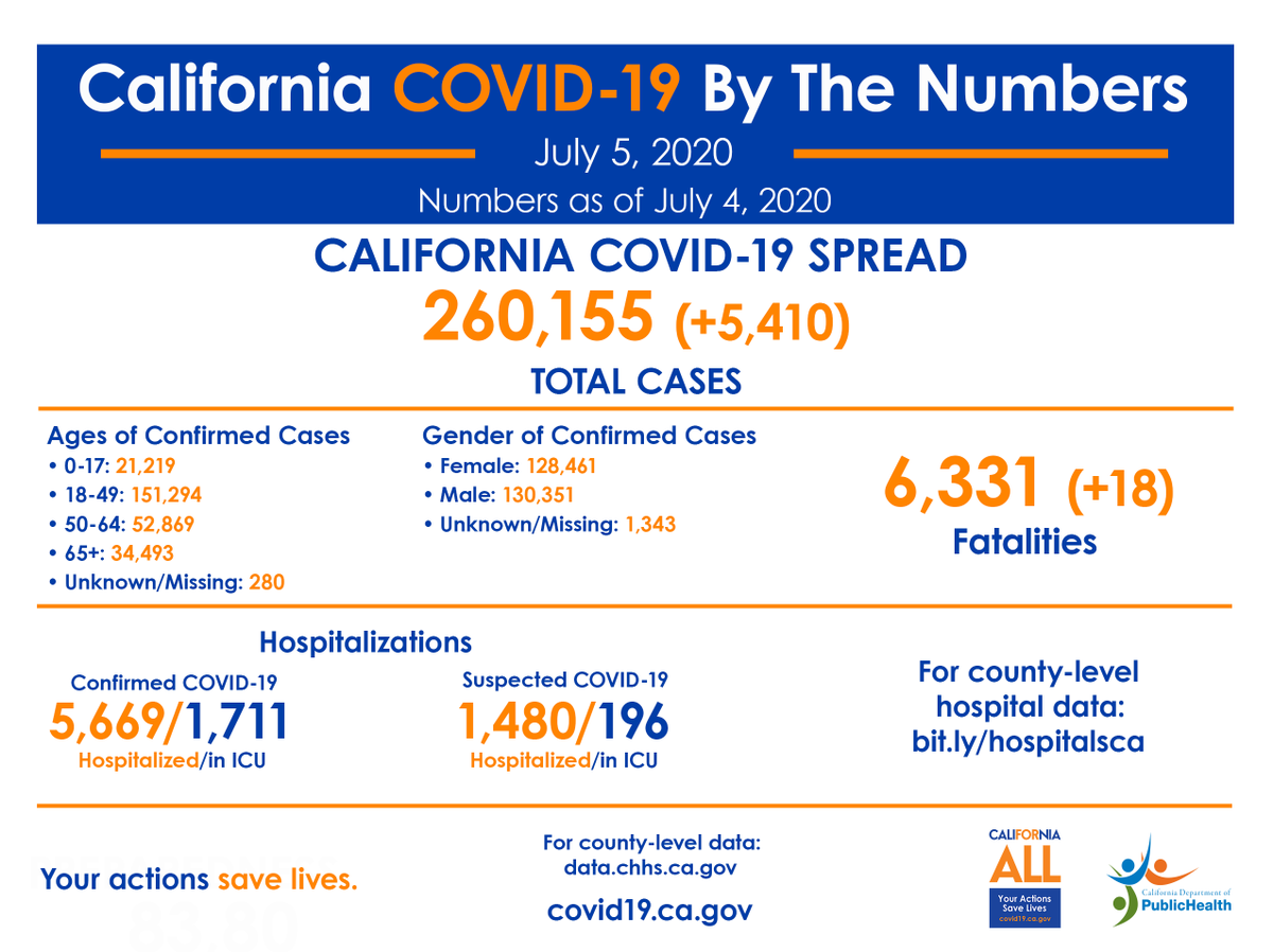 California COVID-19, By The Numbers:  🔷 Positive cases: 260,155 🔹 Confirmed hospitalizations: 5,669 🔹 Confirmed ICU hospitalizations: 1,711 🔹 Deaths: 6,331  More information ➡️    #YourActionsSaveLives