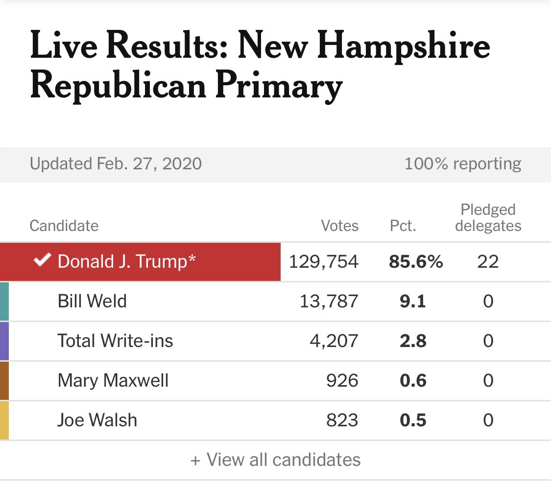 Time to go round 2 🔥   New Hampshire is Trump Country🇺🇸  #nhpolitics #LeadRight