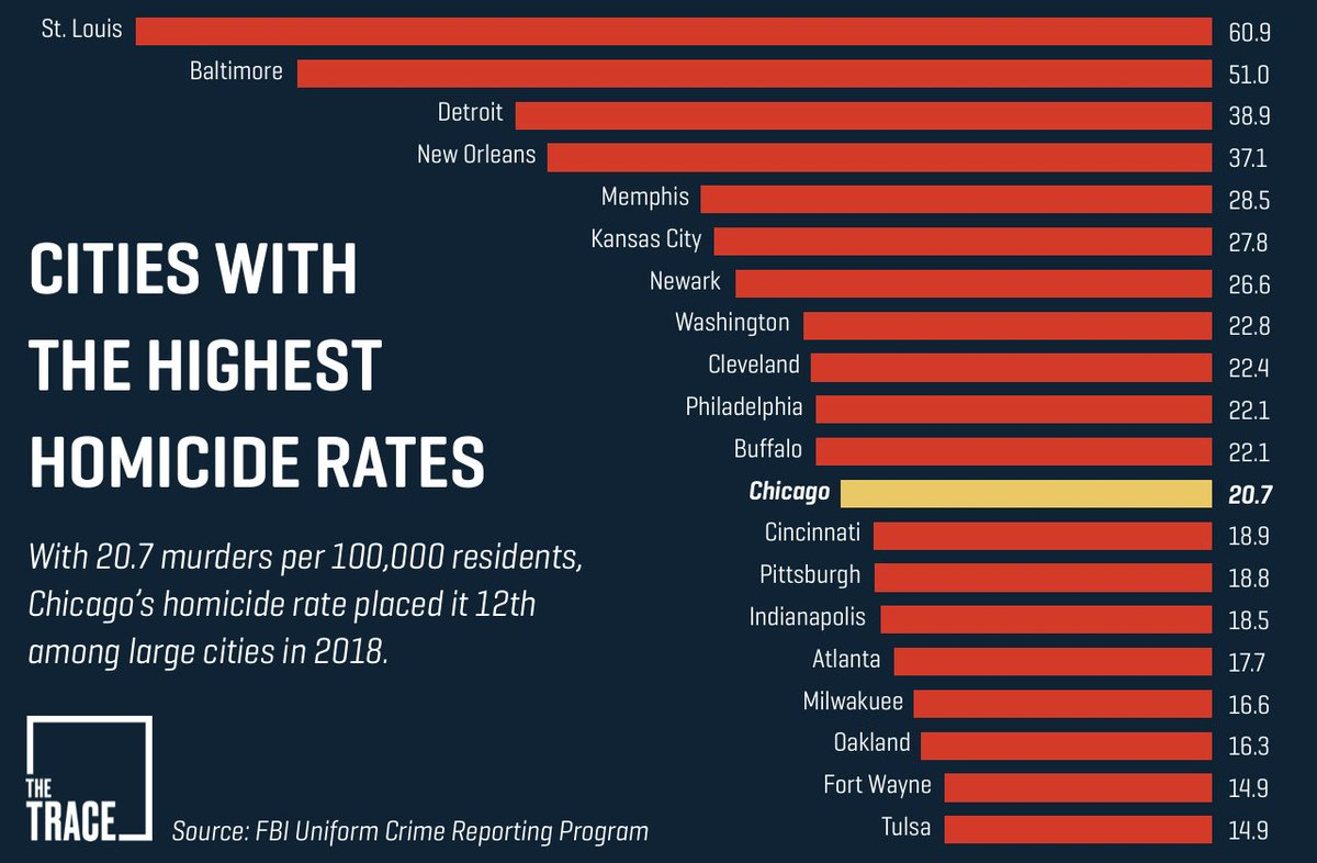 How come Donald Trump only calls out Chicago? Because he's a racist and it's a familiar dog whistle to his base. And because 10 of the cities listed here have Republican governors - he conveniently ignores those deaths. If he cared about violence, he'd support stronger gun laws.