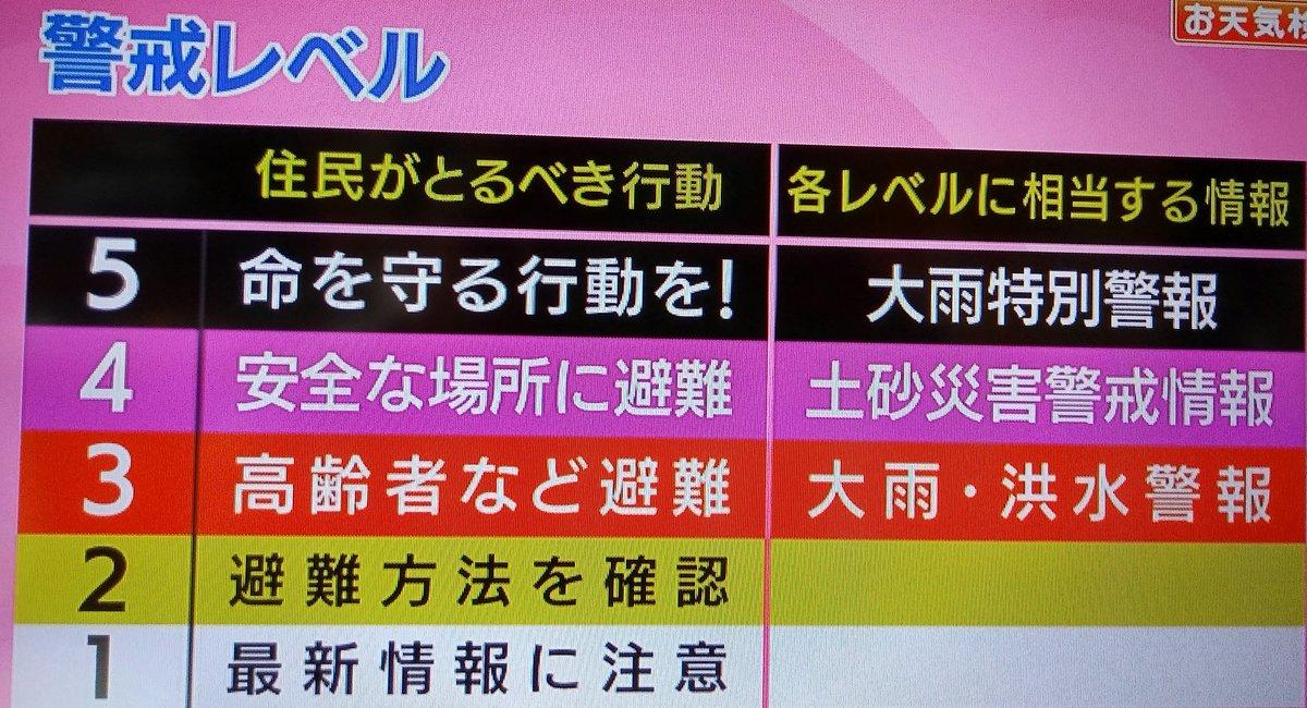 test ツイッターメディア - @naoazumin1020 @HaiQ0725 @mikii0u @074485312 @kiyukatawani @fivetours2005 お天気検定の答えは「大雨特別警報」でした  それぞれの警戒レベルはこちらになります↓ https://t.co/ScMY2PsKHl
