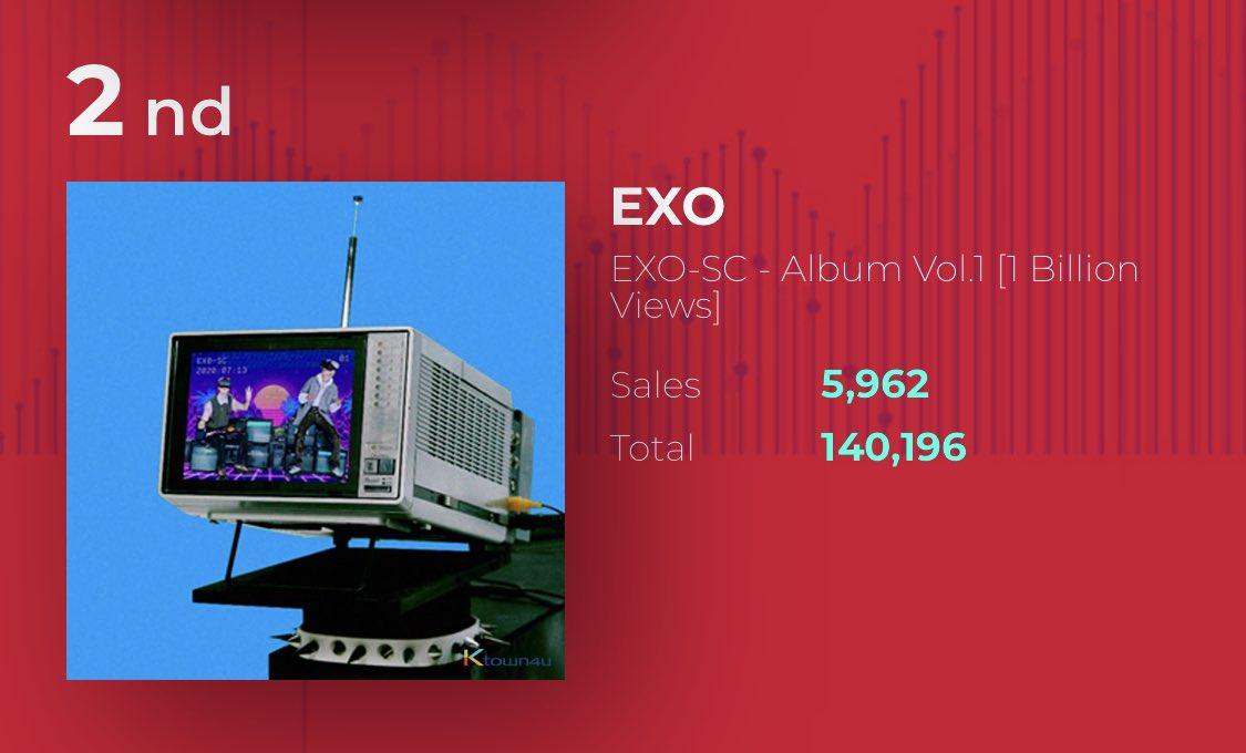 🌸#EXO_SC 1st album pre-order in ktown4u [07/07/2020]:  #2 140,196 ———————- 140,000  🎉🎉 ———————- Overall sales: #17 #1BillionViews (+1) 🎉 ——————— 1BVs surpassed WAL total sales in ktown4u 🎉✨  CONGRATULATIONS   🛒   #Chanyeol #Sehun @weareoneEXO