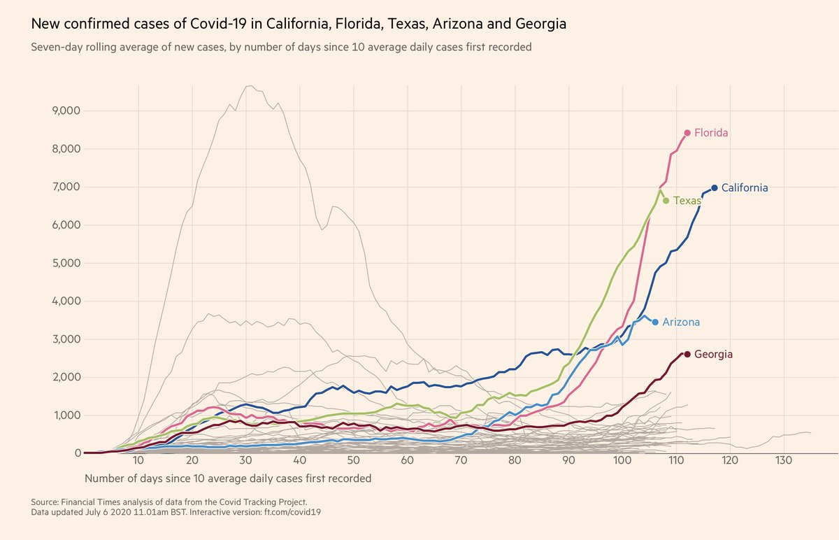 As the world turns, the US #COVID19 predicament worsens Today's data, July 6 Graphs: Top 5 states by case numbers, and by capita Florida reaches the ~400 cases/million people threshold only hit by Arizona (Reopening is supposed to be at 1 case/million)