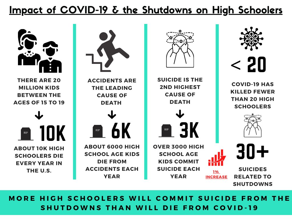 Why does @ScottGottliebMD want more high schoolers to commit suicide? Scott? Why won't you stand up for our kids?!?