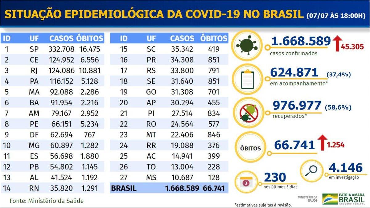 07, julho, 2020 - 🦠Brasil tem 1.254 mortes confirmadas por coronavírus nas últimas 24h. Com o número divulgado nesta terça-feira (07/07), são 66.741 vítimas da covid-19. Casos confirmados se aproximam de 1,7 milhão.