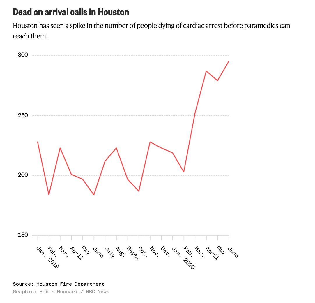 A growing number of Houston residents are dying at home.   That suggests coronavirus deaths in Houston may be higher than reported.  via @charlesornstein / @Mike_Hixenbaugh