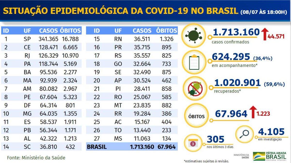 08, julho, 2020 - 🦠Mais 1.223 mortes por coronavírus registradas no Brasil nas últimas 24 horas. Total de óbitos por covid-19 chega a 67.964. Novos casos são 44.571, e total de casos confirmados é de 1.713.160.
