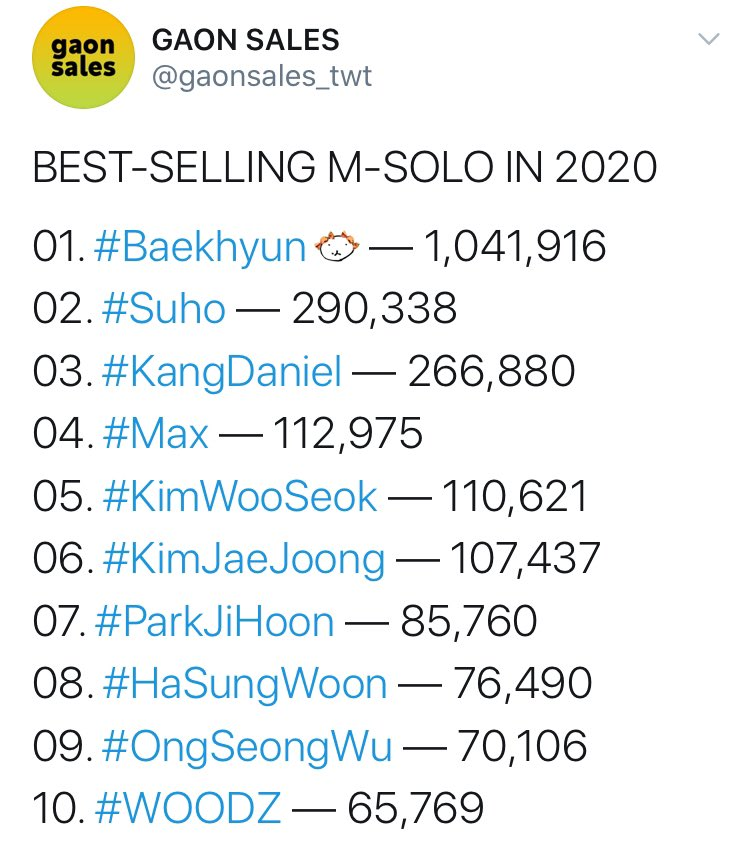 Suho is the 2nd best-selling male solo in 2020 with 290,338 albums 💜  Thank you to everyone who supported Suho during his solo promotions.   #SUHO #수호 #EXO @weareoneEXO