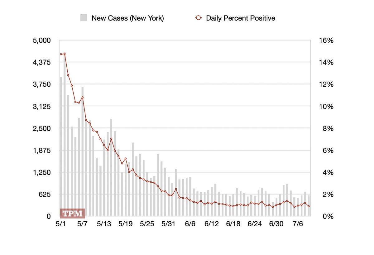 Reasonably encouraging numbers out of New York: 584 new cases, positivity ticks down to .89%. 275 cases in New York City.