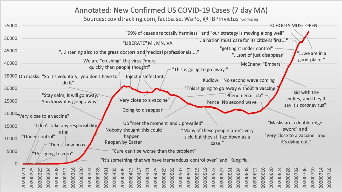 """An updated timeline of Trump's insane coronavirus statements, via @TBPInvictus   If this isn't """"fiddling while Rome burns"""", I don't know what is."""