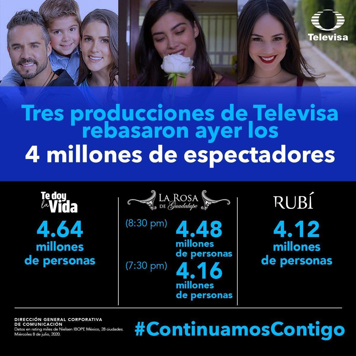 💥¡Producciones de @Televisa superan los 4 millones de espectadores!💥  🙏🏼Gracias a tu preferencia, @TeDoyLaVidaOf❤️, @LaRosaDeGpeOf💨🌹y @RubiLaSerie_Of💋 superaron a la competencia.   #ContinuamosContigo