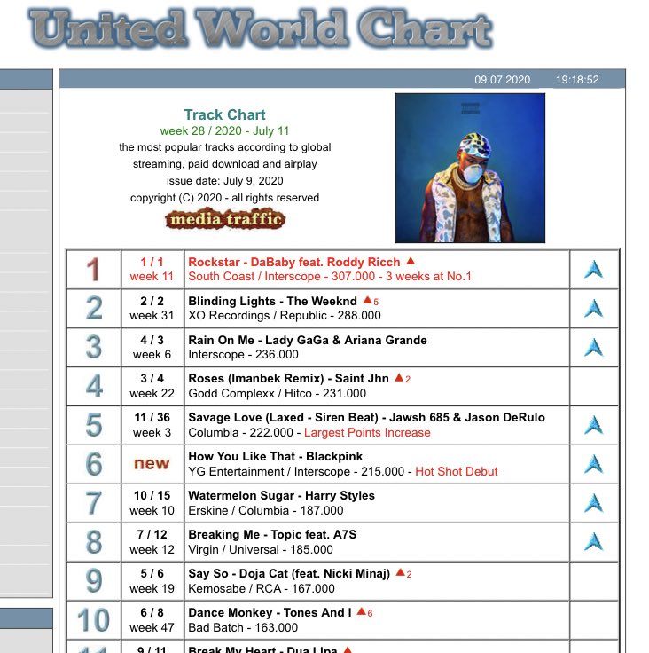 United World Chart:   #6 @BLACKPINK - How You Like That 215,000 points (NEW) *Hot Shot Debut*