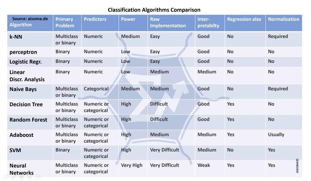 Useful Comparison Tables for #AI, #MachineLearning, #DeepLearning, #Algorithms, #DataScience, #IoT, #RPA, and more:  via @CEO_AISOMA @AISOMA_AG  —————— #BigData #IIoT #IoTPL #Mathematics #DataMining #BI #Cloud #Industry40 #DigitalTransformation