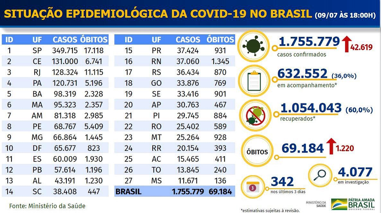 julho, 09, 2020 - 🦠 *Brasil confirma mais 1.220 mortes por coronavírus nas últimas 24 horas. Total de vítimas fatais da covid-19 chegou a 69.184. Casos confirmados são mais de 1,755 milhão.