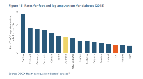 test Twitter Media - How does #NHS outcomes fare compared to other countries?  What about #Diabetes?   Its never a bad idea to look at this report from @TheKingsFund @NuffieldTrust   https://t.co/1FXkdVQIzD https://t.co/h2EkWgKiVG