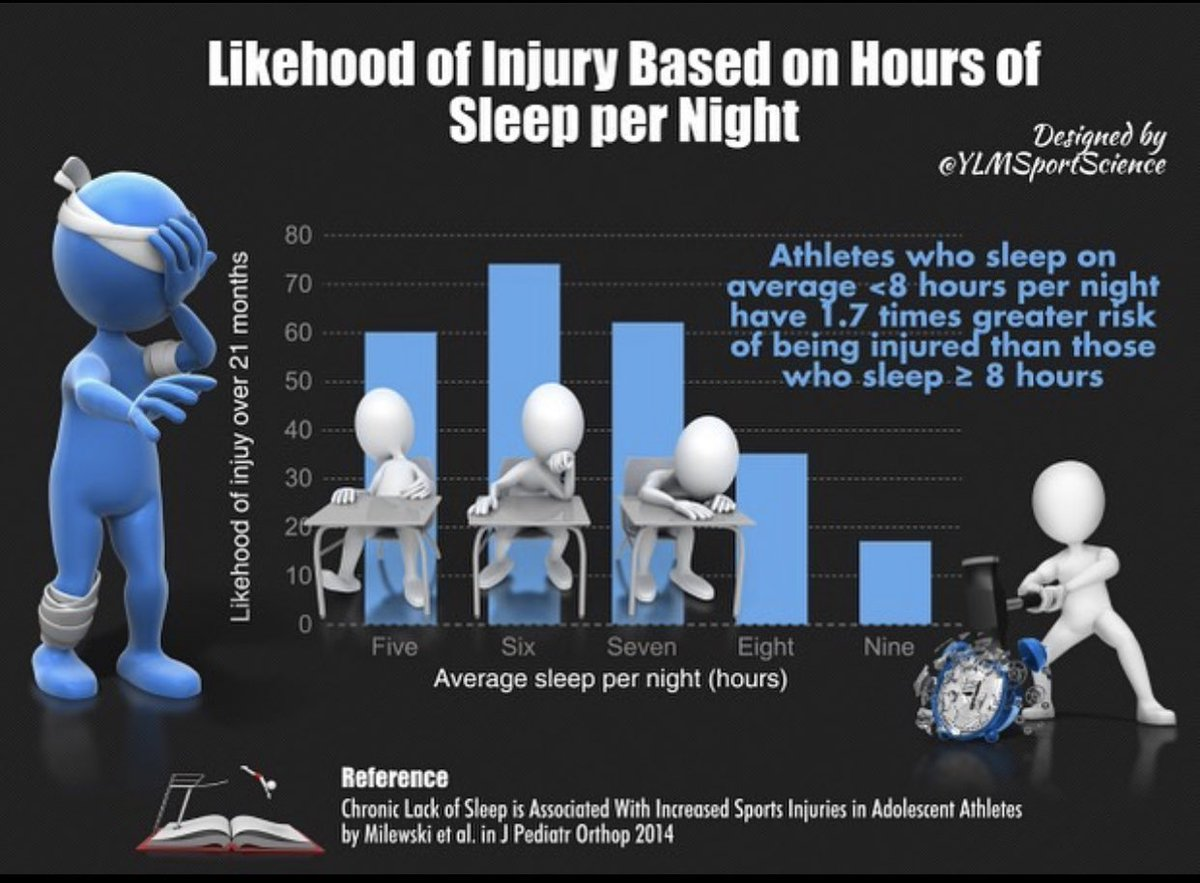 Get your ZZZs!! Has to be a reasonable hour & straight through! Not only does it ⬇️ your chances of injury, but also ⬆️ brain function (academic performance), reaction time, soft tissue recovery (bigger, stronger muscles & connective tissue), and overall mood. #recovery #sleep