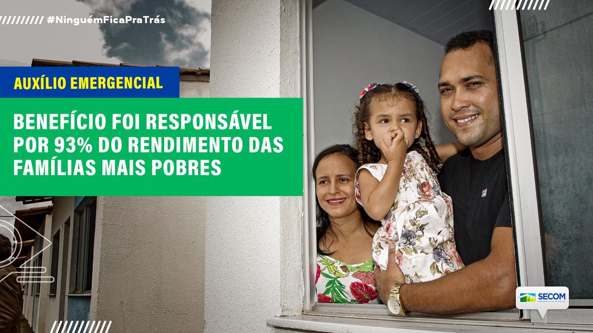 Cumprindo a função de chegar à parcela mais vulnerável do país, o Auxílio Emergencial do Governo Federal representou 93% do rendimento das famílias mais pobres da população. Os dados são da Pesquisa Nacional por Amostra de Domicílios (PNAD) Covid-19 do @ibge.