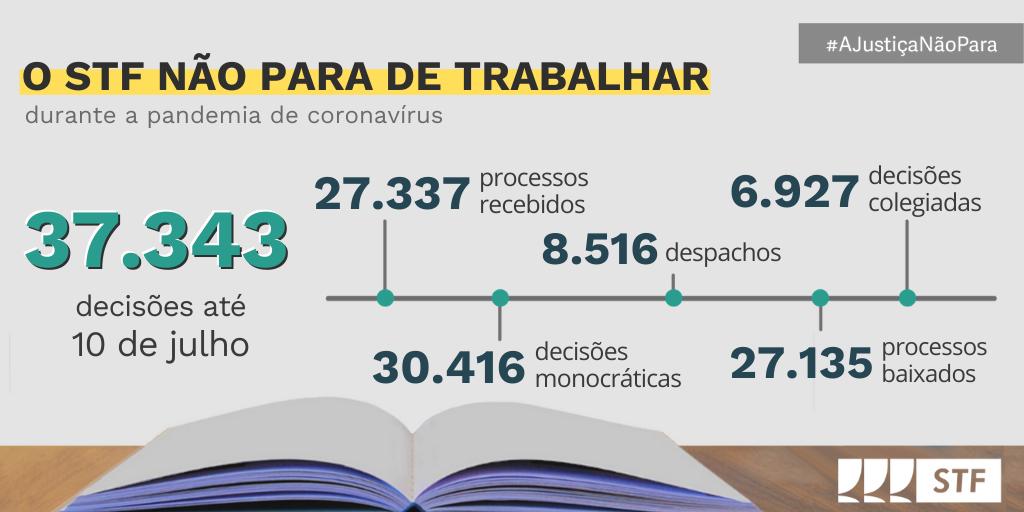 #AJustiçaNãoPara ⚖️Durante o período da pandemia de #Coronavírus, o @STF_oficial mantém suas atividades em regime de trabalho remoto com a entrega de uma efetiva prestação jurisdicional para a sociedade. Confira os números em tempo real -->