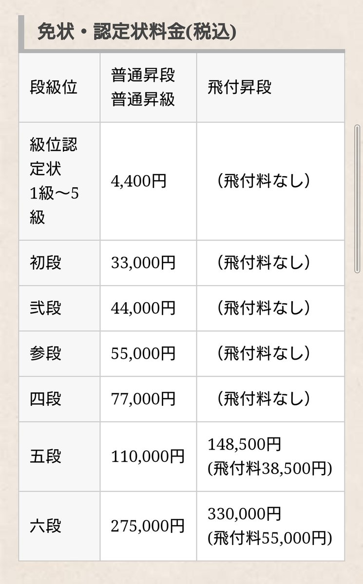 test ツイッターメディア - 将棋ウォーズで初段になって、 免状発行申請について少し考えました。 初段から高級和紙に手書きされ、佐藤康光日本将棋連盟会長と豊島将之竜王・名人が署名して下さるのですが、やっぱり33,000円の金額を見ると躊躇しちゃいますね。 https://t.co/t6v6NCvrN7