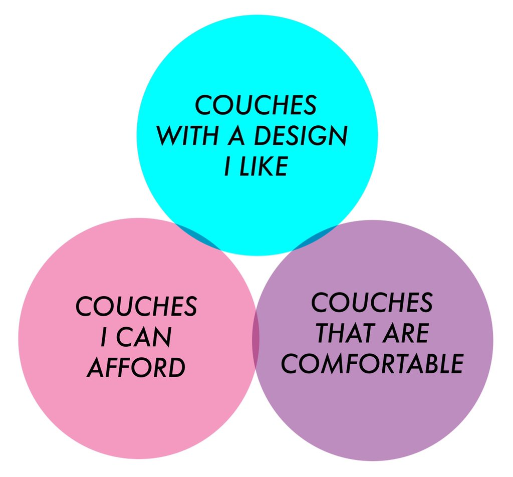 I have a Love/Hate relationship with couches, and I made this Venn diagram to illustrate my frustrations. Why is it SO hard for couch companies to have any that overlap?!