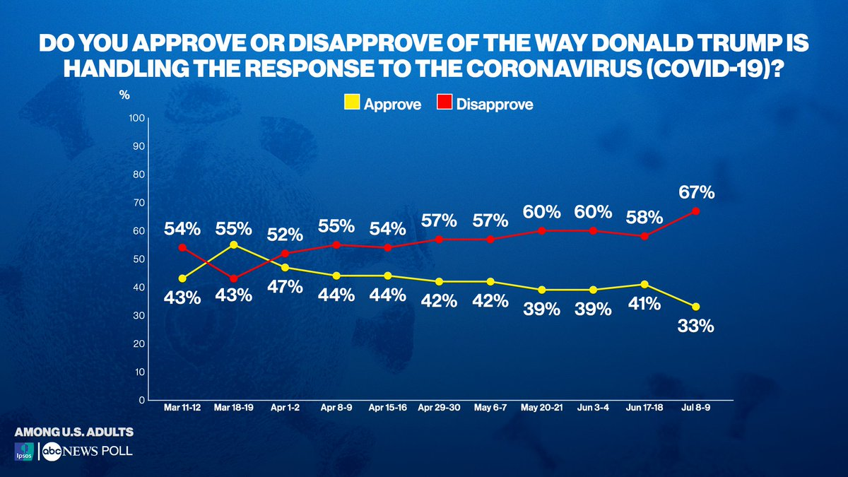 Approval of Pres. Trump's oversight of the COVID-19 crisis reaches new low in @ABC News/Ipsos polling, with 67% of Americans disapproving of his efforts.