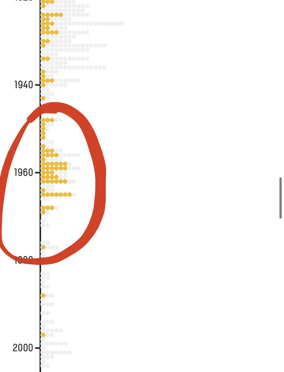 """🔥🇺🇸1. Uno de los aspectos que más me perturba sobre el tema de las estatuas confederadas es que se construyeran tantas en un periodo en específico: 1954-1965.  """"¡Es para preservar la historia!"""", te dirán.  Dejadme que os enseñe una gráfica y os la ponga en contexto:"""