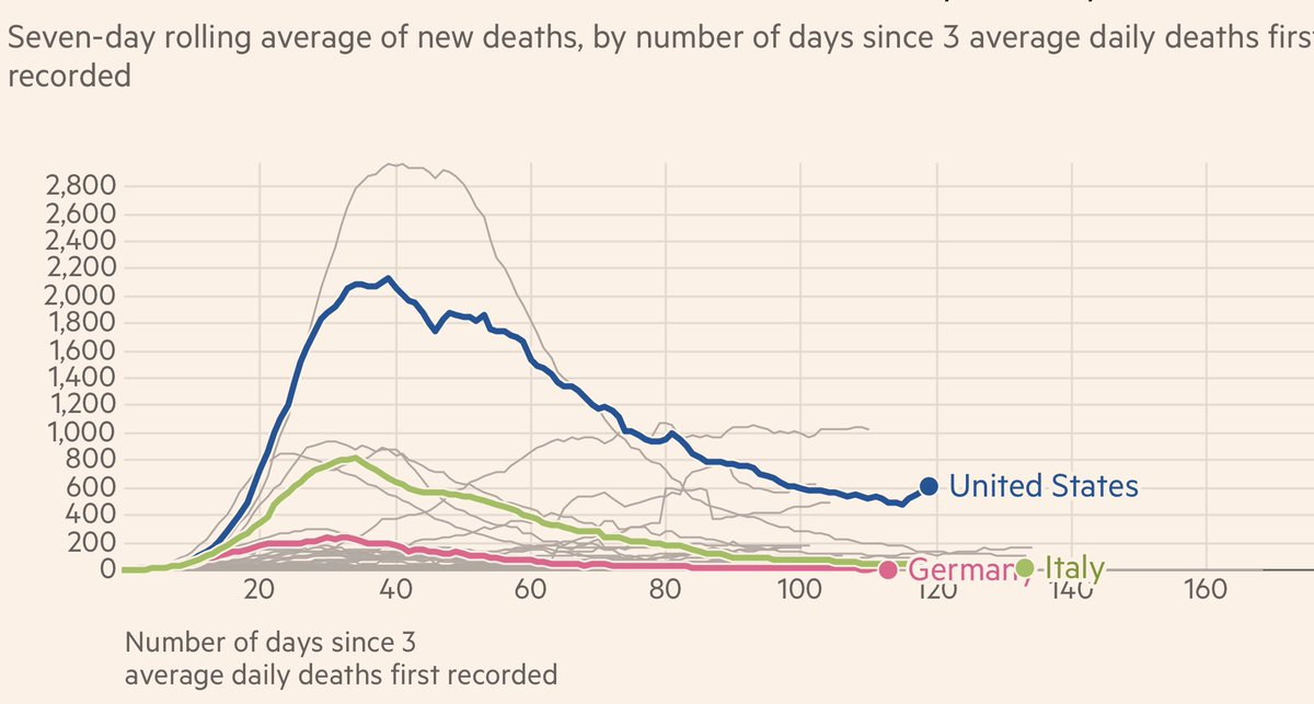 And just like that, 2 weeks after the surge of daily cases, the US death curve starts to trend back up again. This is an unforgivable by Trump and GOP governors!