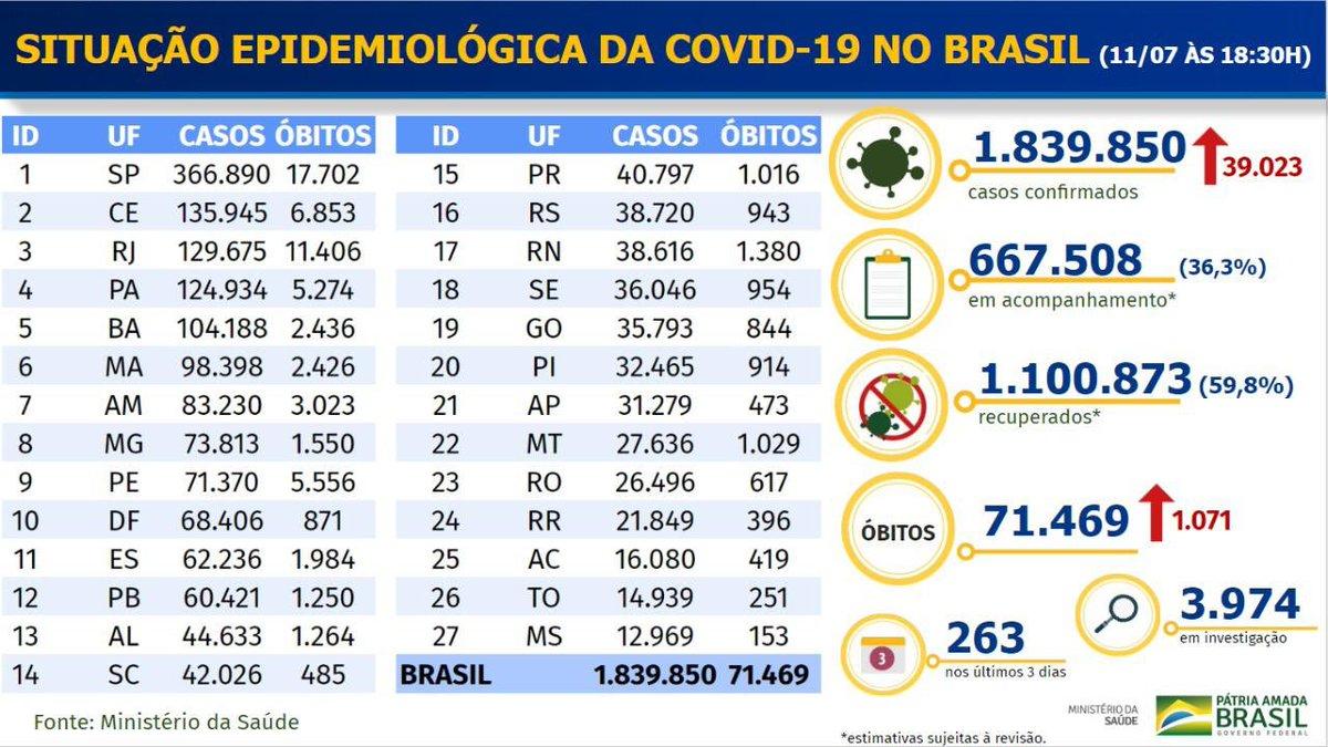 julho, 11, 2020 - 🦠Brasil confirma 1.071 novas mortes por coronavírus. Total de óbitos por covid-19 chega a 71.469. Casos confirmados são mais de 1,8 milhão. Números deste sábado (11/07).